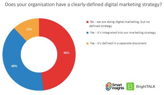 Financial services digital strategy report