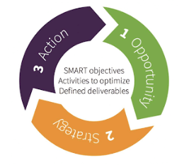 Opportunity Strategy Action digital media