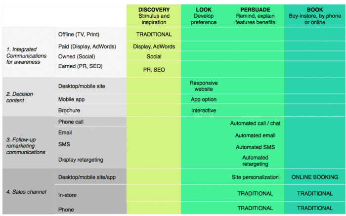 customer lifecycle touchpoints