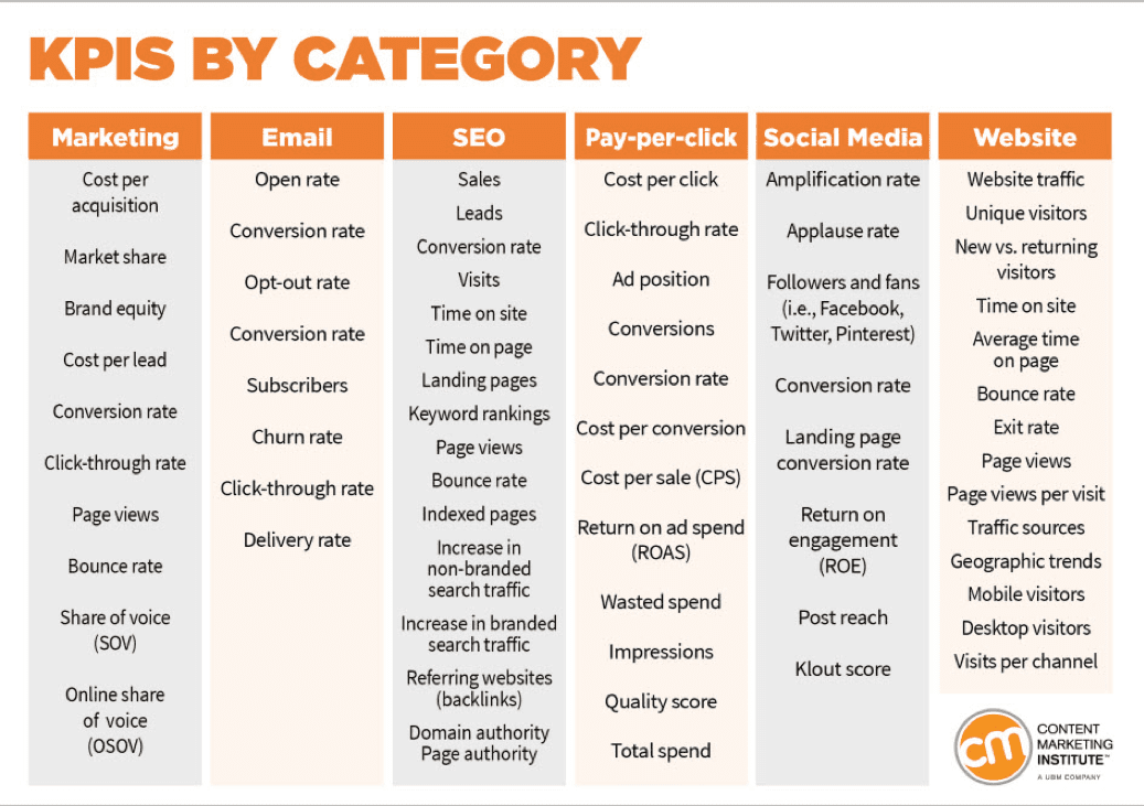 KPIs by category