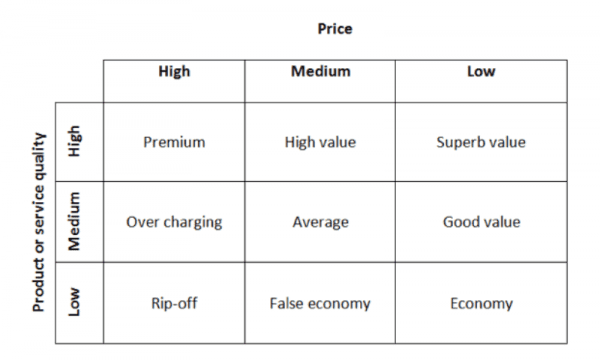pricequalitystrategymodel