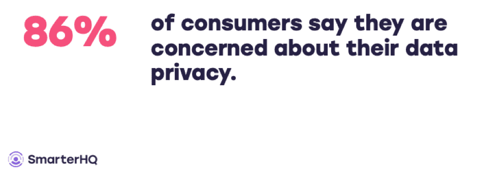 86% consumers concerned about data privacy